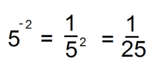 Negative exponents--simple
